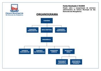 Organograma - 2019